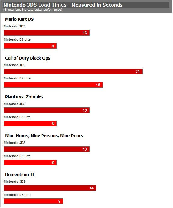 Temps de chargement Nintendo DS vs Nintendo 3DS